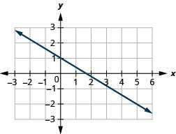This figure shows the graph of a straight line on the x y-coordinate plane. The x-axis runs from negative 3 to 6. The y-axis runs from negative 3 to 2. The line goes through the points (0, 1) and (5, negative 2).