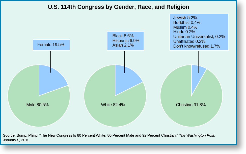"A series of three pie charts titled ""U.S. 114th Congress by Gender, Race, and Religion"". The leftmost pie chart shows two slices, one labeled ""Male 80.5%"" and one labeled ""Female 19.5"""". The middle pie chart shows two slices, one labeled ""White 82.4%"" and one labeled ""Black 8.6%, Hispanic 6.9%, and ""Asian 2.1%"". The rightmost pie chart shows two slices, one labeled ""Christian 91.8%"" and one labeled ""Jewish 5.2%, Buddhist 0.4%, Muslin 0.4%, Hindu 0.2%, Unitarian Universalist 0.2%, Unaffiliated 0.2%, Don't know/refused 1.7%"". At the bottom of the charts, a source is listed: ""Bump, Phillip. ""The New Congress is 80 Percent White, 80 Percent Male, and 92 Percent Christian."" The Washington Post.""."