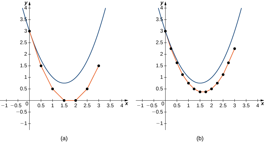 Two graphs of the same parabola, y = x ^ 2 – 3 x + 3. The first shows Euler's method for the given initial-value problem with a step size of h = 0.05, and the second shows Euler's method with a step size of h = 0.25. The first then has the points (0, 3), (.5, 1.5), (1, 0.5), (1.5, 0), (2, 0), (2.5, 0.5), and (3, 1.5) plotted with line segments connecting them. The second has the points (0, 3), (0.25, 2.25), (0.5, 1.625), (0.75, 1.125), (1, 0.75), (1.25, 0.5), (1.5, 0.375), (2, 0.5), (2.25, 0.75), (2.5, 1.125), (2.75, 1.625), and (3, 2.25) plotted with line segments connecting them.