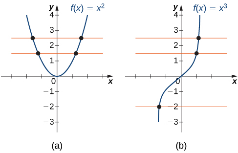 "An image of two graphs. Both graphs have an x axis that runs from -3 to 3 and a y axis that runs from -3 to 4. The first graph is of the function ""f(x) = x squared"", which is a parabola. The function decreases until it hits the origin, where it begins to increase. The x intercept and y intercept are both at the origin. There are two orange horizontal lines also plotted on the graph, both of which run through the function at two points each. The second graph is of the function ""f(x) = x cubed"", which is an increasing curved function. The x intercept and y intercept are both at the origin. There are three orange lines also plotted on the graph, each of which only intersects the function at one point."