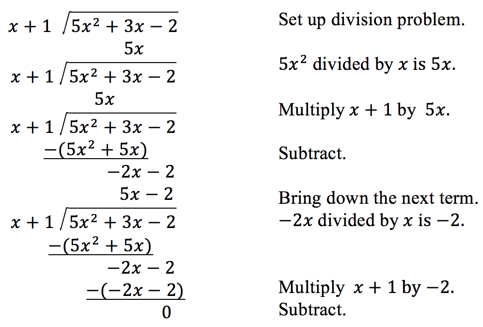 Steps of long division for polynomials.