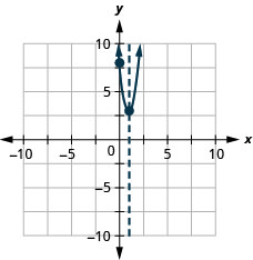 This figure shows an upward-opening parabola graphed on the x y-coordinate plane. The x-axis of the plane runs from -10 to 10. The y-axis of the plane runs from -10 to 10. The parabola has points plotted at the vertex (1, 3) and the intercept(0, 8). Also on the graph is a dashed vertical line representing the axis of symmetry. The line goes through the vertex at x equals 1.