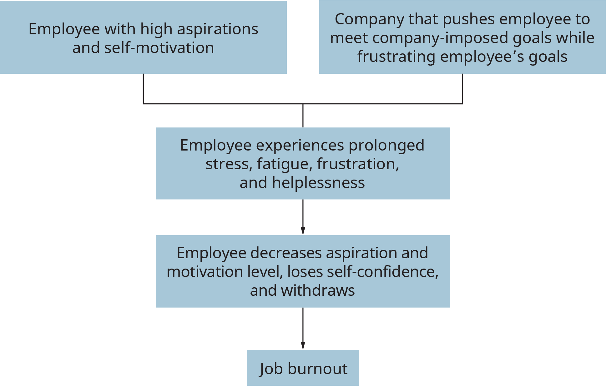 An illustration depicts the influences leading to job burnout.