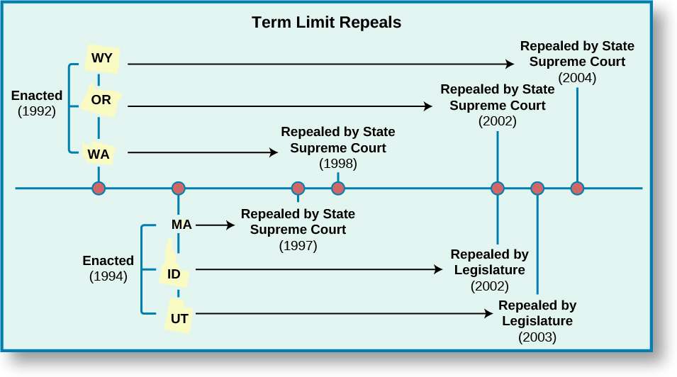 "A timeline chart titled ""Term Limit Repeals"". A horizontal line stretches across the chart and is marked with seven points. The first point is labeled ""Enacted (1992), WY, OR, WA"". An arrow points from ""WA"" to the fourth point on the timeline, labeled ""Repealed by State Supreme Court (1998)"". An arrow points from ""OR"" to the fifth point on the timeline, labeled ""Repealed by State Supreme Court (2002)"". An arrow points from ""WA"" to the seventh point on the timeline, labeled ""Repealed by State Supreme Court (2004)"". The second point is labeled ""Enacted (1994), MA, ID, UT"". An arrow points from ""MA"" to the third point on the timeline, labeled """"Repealed by State Supreme Court (1997)"". An arrow points from ""ID"" to the fifth point on the timeline, labeled ""Repealed by Legislature (2002)"". An arrow points from ""UT"" to the sixth point on the timeline, labeled ""Repealed by Legislature (2003)""."