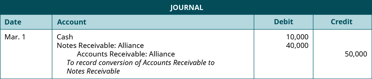 "Journal entry: March 1 debit Cash 10,000, debit Notes Receivable: Alliance 40,000, credit Accounts Receivable: Alliance 50,000. Explanation: ""To record conversion of Accounts Receivable to Notes Receivable."""