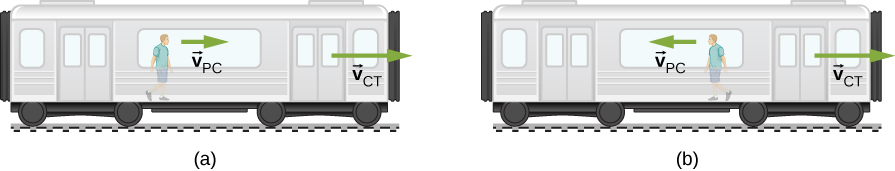 Two illustrations of a person walking in a train car. In figure a, the person is moving to the right with velocity vector v sub P C and the train is moving to the right with velocity vector v sub C T. In figure b, the person is moving to the left with velocity vector v sub P C and the train is moving to the right with velocity vector v sub C T.
