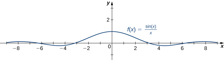 The function f(x) = (sin x)/x is shown. It has a global maximum at (0, 1) and then proceeds to oscillate around y = 0 with decreasing amplitude.