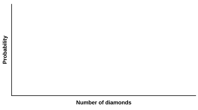 This is a blank graph template. The x-axis is labeled Number of diamonds. The y-axis is labeled Probability.