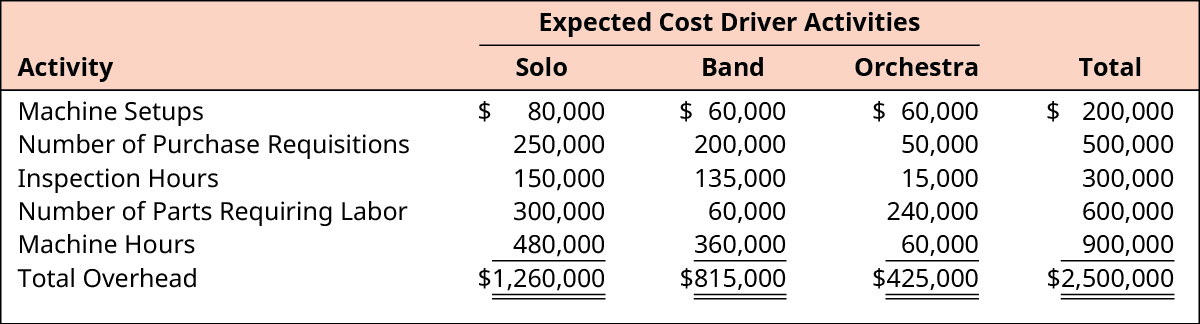 Expected Cost Driver Activities for Solo, Band, Orchestra, and Total, respectively. Machine Setups: $80,000, $60,000, $60,000, $200,000. Inspection Hours: 150,000, 135,000, 15,000, 300,000. Number of Purchase Requisitions: 250,000, 200,000, 50,000, 500,000. Number of Parts Requiring Labor: 300,000, 60,000, 240,000, 600,000. Machine Hours: 480,000, 360,000, 60,000, 900,000. Total Overhead: $1,260,000, $815,000, $425,000, $2,500,000.