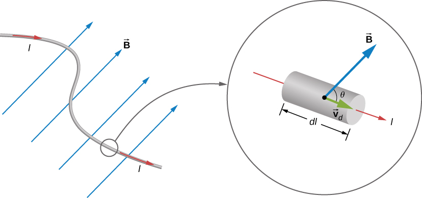 An illustration of a curving current-carrying wire in a uniform magnetic field. A detail view of a small segment of the wire shows a short, straight piece of current, length d l with current I though it. The velocity v sub d is in the direction of the current. The field B makes an angle theta with the velocity vector.