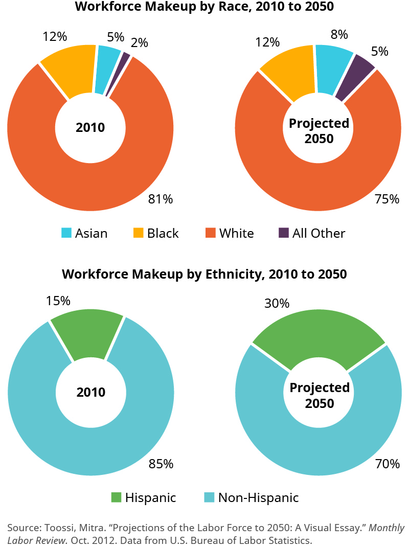 "This graphic shows four pie charts. Two are titled ""Workforce Makeup by Race, 2010 to 2050"" and two are titled ""Workforce Makeup by Ethnicity, 2010 to 2050."" For workforce makeup by race, the left chart is for 2010 and is broken down into 81 percent white, 12 percent black, 5 percent Asian, and 2 percent all other. The right chart is for projected 2050 and is broken down into 75 percent white, 12 percent black, 8 percent Asian, and 5 percent all other. For workforce makeup by ethnicity, the left chart is for 2010 and is broken down into 85 percent non-Hispanic and 15 percent Hispanic. The right chart is for projected 2050 and is broken down into 70 percent non-Hispanic and 30 percent Hispanic."