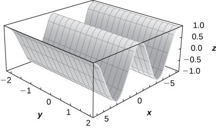 This figure is a surface inside of a box. Its cross section parallel to the x z plane would be a cosine curve. The outside edges of the 3-dimensional box are scaled to represent the 3-dimensional coordinate system.