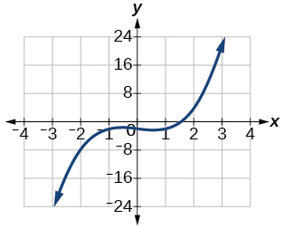 Graph of f(x)= x^3-x-2.