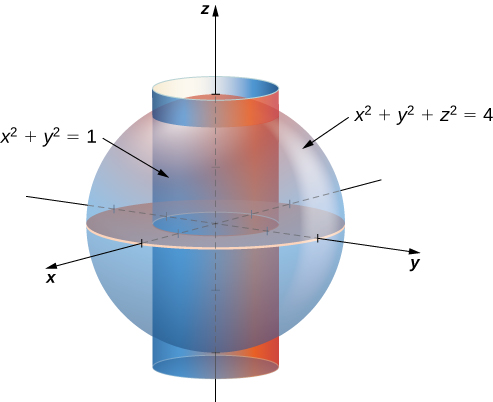 A sphere with equation x squared + y squared + z squared = 4, and within it, a cylinder with equation x squared + y squared = 1.