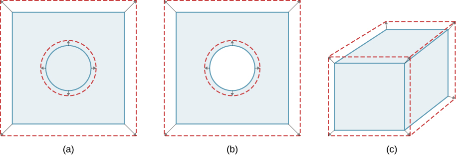 Figure shows a circle inside a square. The circle is outlined by another, slightly bigger circle. The bigger circle is a dashed outline. Similarly, the square is outlined by a bigger, dashed square. Figure b is similar to figure a except that the inner circle is cut out of the square. Figure c is a cuboid surrounded by a bigger, dashed cuboid.