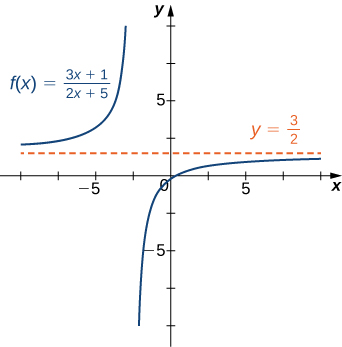 The function f(x) = (3x + 1)/(2x + 5) is plotted as is its horizontal asymptote at y = 3/2.