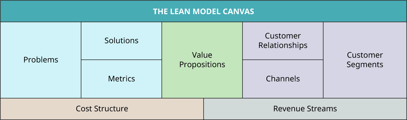 The lean model canvas consists of problems, solutions, metrics, value propositions, customer relationships, channels, customer segments, cost structure, and revenue streams.