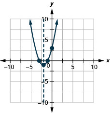 This figure shows an upward-opening parabola graphed on the x y-coordinate plane. The x-axis of the plane runs from -10 to 10. The y-axis of the plane runs from -10 to 10. The parabola has points plotted at the vertex (-2, -1) and the intercepts (-1, 0), (-3, 0) and (0, 3). Also on the graph is a dashed vertical line representing the axis of symmetry. The line goes through the vertex at x equals -2.