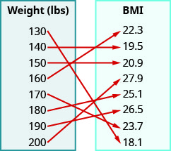 "This figure shows two table that each have one column. The table on the left has the header ""Weight (lbs)"" and lists the numbers 130, 140, 150, 160, 170, 180, 190, and 200. The table on the right has the header ""BMI"" and lists the numbers 22. 3, 19. 5, 20. 9, 27. 9, 25. 1, 26. 5, 23. 7, and 18. 1. There are arrows starting at numbers in the weight table and pointing towards numbers in the BMI table. The first arrow goes from 130 to 18. 1. The second arrow goes from 140 to 19. 5. The third arrow goes from 150 to 20. 9. The fourth arrow goes from 160 to 22. 3. The fifth arrow goes from 170 to 23. 7. The sixth arrow goes from 180 to 25. 1. The seventh arrow goes from 190 to 26. 5. The eighth arrow goes from 200 to 27. 9."