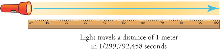 A shining flashlight is placed over top a meter stick to illustrate that the meter is defined as the distance light travels in 1/299,792,458 of a second through a vacuum.