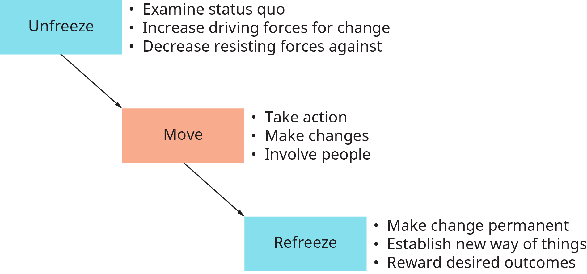 A diagram shows Lewin's Change Model with organizational changes occurring in three phases.