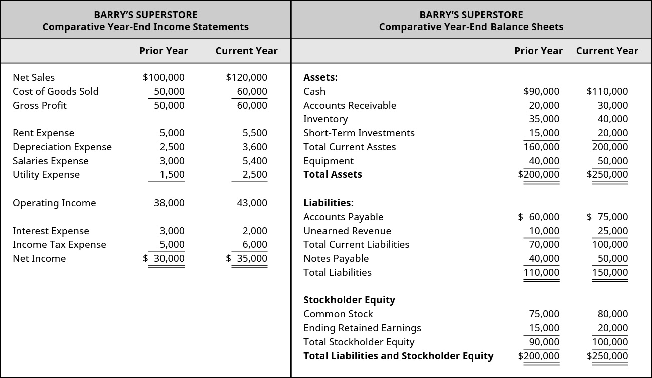 A financial statement for Banyan Goods shows comparative year-end income statements, comparing the prior year to the current year. Respectively, net sales are $100,000 and $120,000. Cost of goods sold is $50,000 and $60,000. Gross profit is $50,000 and $60,000. Rent expense is $5,000 and $5,500. Depreciation expense is $2,500 and $3,600. Salaries expense is $3,000 and $5,400. Utility expense is $1,500 and $2,500. Operating income is $38,000 and $43,000. Interest expense is $3,000 and $2,000. Income tax expense is $5,000 and $6,000. Net income is $30,000 and $35,000. A financial statement for Banyan Goods shows comparative year-end balance sheets, comparing the prior year to the current year. Respectively, cash assets are $90,000 and $110,000. Accounts receivable assets are $20,000 and $30,000. Inventory assets are $35,000 and $40,000. Short-term investments are $15,000 and $20,000. Total current assets are $160,000 and $200,000. Equipment assets are $40,000 and $50,000. Total assets are $200,000 and $250,000. Respectively, accounts payable liabilities are $60,000 and $75,000. Unearned revenue liabilities are $10,000 and $25,000. Total current liabilities are $70,000 and $100,000. Notes payable liabilities are $40,000 and $50,000. Total liabilities are $110,000 and $150,000. Respectively, stockholder equity of common stock is $75,000 and $80,000, ending retained earnings are $15,000 and $20,000, total stockholder equity is $90,000 and $100,000, and total liability and stockholder equity is $200,000 and $250,000.