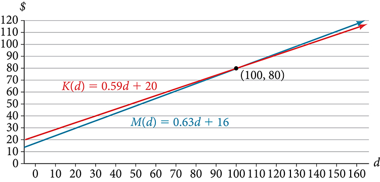 Graph of M(d) = 0.63 +16 and K(d) = 0.59m + 20.  The x-axis goes from 0 to 160 and the y-axis goes from 0 to 120 both in intervals of 10. M(d) has a slope of 0.63 and a y-intercept of 20 while K(d) has a slope of 0.59 and a y-intercept of 16.  The two lines intersect at (100, 80).
