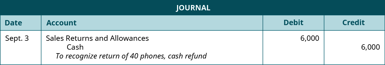 "A journal entry shows a debit to Sales Returns and Allowances for $6,000 and a credit to Cash for $6,000 with the note ""to recognize return of 40 phones, cash refund."""