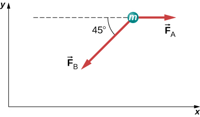 Two arrows radiate outwards from a circle labeled m. F subscript A points right. F subscript B points down and left, making an angle of 45 degrees with the horizontal.