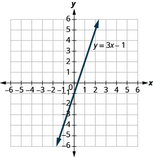 The figure shows a straight line on the x y-coordinate plane. The x-axis of the plane runs from negative 7 to 7. The y-axis of the plane runs from negative 7 to 7. The straight line goes through the point (negative 2, negative 7) and for every 3 units it goes up, it goes one unit to the right. The line is labeled with the equation y equals 3x minus 1.