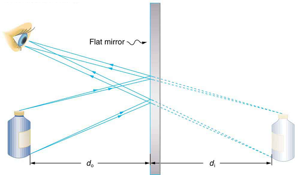 A bottle at a distance d sub o from a flat mirror. An observer's eye looks into the mirror and finds the image at d sub I behind the mirror. The incident rays fall onto the mirror and get reflected to the eye. The dotted lines represent reflected rays extrapolated backward and produce an image of the same size.