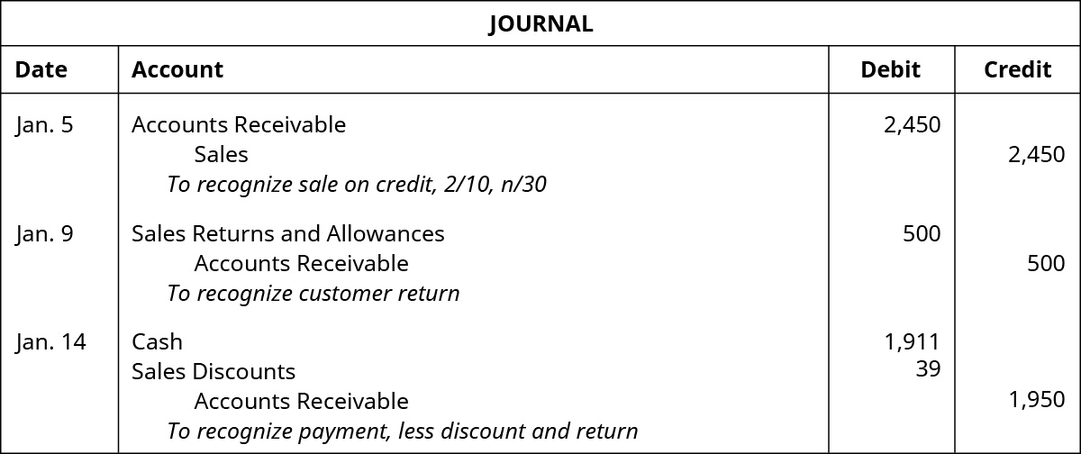 "A journal entry for January 5 shows a debit to Accounts Receivable for $2,450 and a credit to Sales for $2,450 with the note ""to recognize sale on credit, 2 / 10, n / 30,"" followed by an entry on January 9, which shows a debit to Sales Returns and Allowances for $500 and a credit to Accounts Receivable for $500 with the note ""to recognize customer return,"" followed by an entry on January 14, which shows debits to Cash for $1,911 and to Sales Discounts for $39, and a credit to Accounts Receivable for $1,950 with the note ""to recognize payment, less discount and return."""