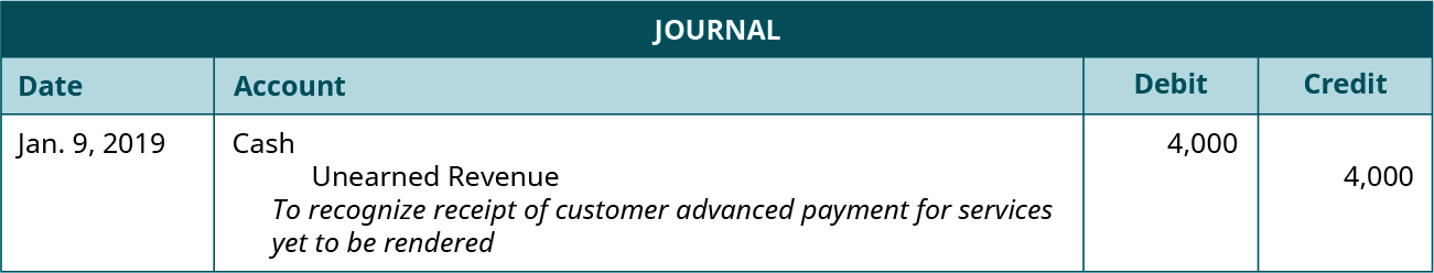 "A journal entry dated January 9, 2019. Debit Cash, 4,000. Credit Unearned Revenue, 4,000. Explanation: ""To recognize receipt of customer advanced payment for services yet to be rendered."""