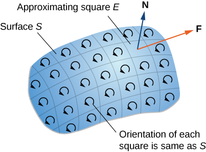 A diagram of a surface S sectioned into small pieces in a grid – they are small enough to be approximated by a square E. The orientation of each square is the same as S, shown with counterclockwise arrows in each square.. The N and F vectors are drawn coming off of one square.