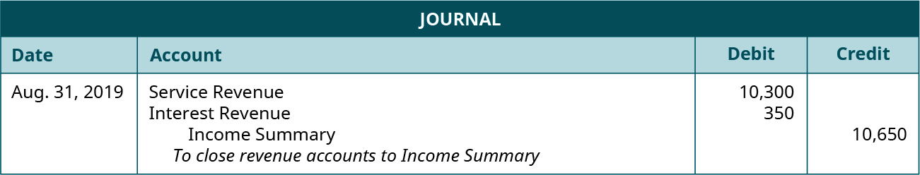 "Journal entry for August 31, 2019 debiting Service Revenue 10,300, and Interest Revenue 350, and crediting Income Summary 10,650. Explanation: ""To close revenue accounts to Income Summary."""
