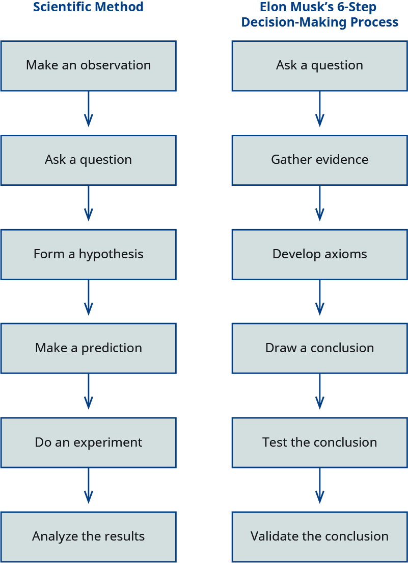A comparison of the scientific method and Elon Musk's six-step decision-making process. The scientific method involves make an observation, ask a question, form a hypothesis, make a prediction, do an experiment, and analyze the results. Elon Musk's process involves ask a question, gather evidence, develop axioms, draw a conclusion, test the conclusion, and validate the conclusion.