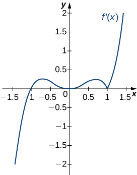 The function f'(x) is graphed. The function starts negative and crosses the x axis at (−1, 0). Then it continues increasing a little before decreasing and touching the x axis at the origin. It increases again and then decreases to (1, 0). Then it increases.