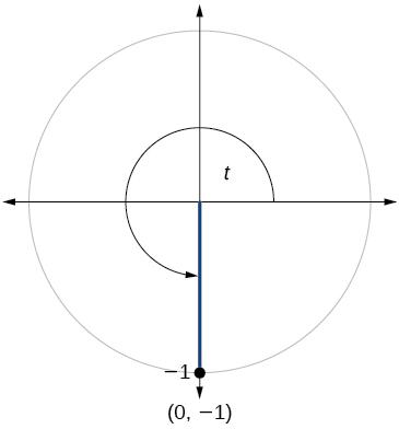 Graph of circle with angle of t inscribed. Point of (0, -1) is at intersection of terminal side of angle and edge of circle.