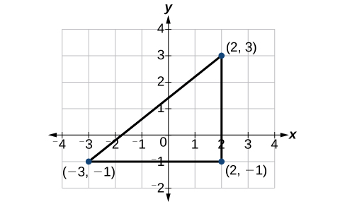 This is an image of a triangle on an x, y coordinate plane. The x-axis ranges from negative 4 to 4. The y-axis ranges from negative 2 to 4.  The points (-3, -1); (2, -1); and (2, 3) are plotted and labeled on the graph.  The points are connected to form a triangle