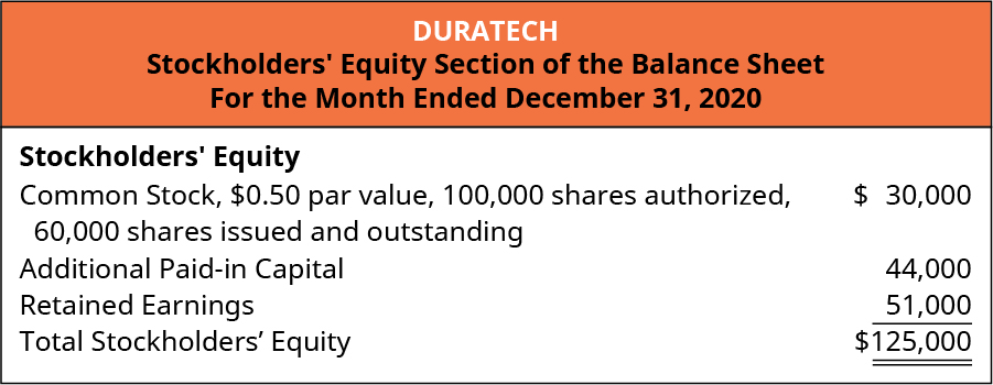 Duratech, Stockholders' Equity Section of the Balance Sheet, For the Month Ended December 31, 2020. Stockholders' Equity: Common Stock, $0.50 par value, 100,000 shares authorized, 60,000 issued and outstanding $30,000. Additional Paid-in capital 44,000. Retained Earnings 51,000. Total stockholders' equity $125,000.