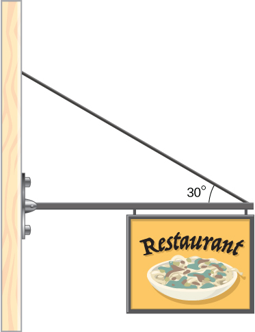 Figure is a schematic drawing of a sign which hangs from the end of a uniform strut. The strut forms a 30 degree angle with the cable tied to the wall above the left end of the strut.