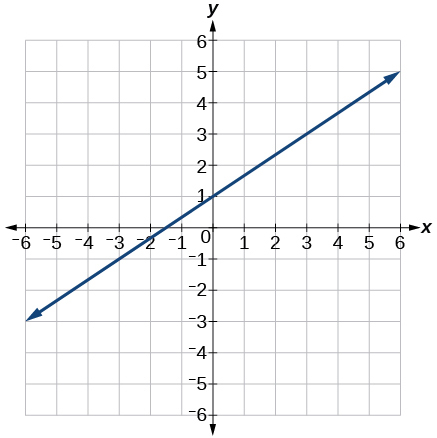 Graph of an increasing linear function with points at (0,1) and (3,3)
