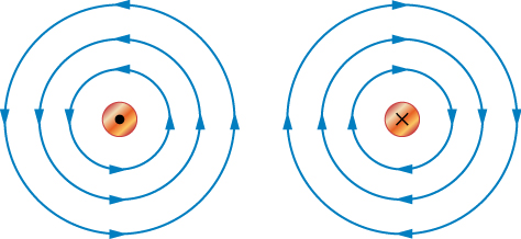 The diagram on the left shows a small circle with a dot in the center. There are three progressively larger circles on the outside of the small circle with arrows pointing in the counter-clockwise direction representing magnetic fields. The diagram on the right has a small circle with an x in the middle. The three progressively larger circles have arrows pointing in the clockwise direction.