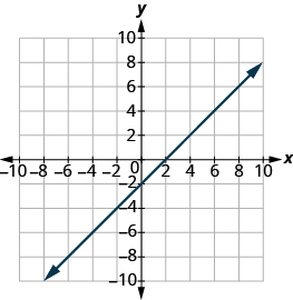 "The graph shows the x y-coordinate plane. The x and y-axis each run from -7 to 7. A line passes through the points ""ordered pair 0, 2"" and ""ordered pair 2, 0""."