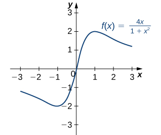 The function f(x) = 4x/(1 + x2) is graphed. The function has local/absolute maximum at x = 1 and local/absolute minimum at x = −1.