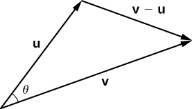 "This figure is two vectors with the same initial point. The first vector is labeled ""u,"" and the second vector is labeled ""v."" The angle between the two vectors is labeled ""theta."" There is also a third vector from the terminal point of vector u to the terminal point of vector v. It is labeled ""v – u."""