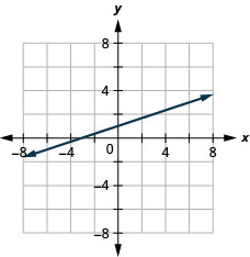 The figure shows a straight line graphed on the x y-coordinate plane. The x and y axes run from negative 8 to 8. The line goes through the points (negative 3, 0), (0, 1), (3, 2), and (6, 3).