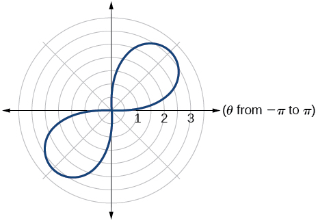 Graph of given lemniscate (along y=x)