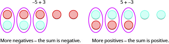 "Two images are shown and labeled. The left image shows five red counters in a horizontal row drawn above three blue counters in a horizontal row, where the first three pairs of red and blue counters are circled. Above this diagram is written ""negative 5 plus 3"" and below is written ""More negatives – the sum is negative."" The right image shows five blue counters in a horizontal row drawn above three red counters in a horizontal row, where the first three pairs of red and blue counters are circled. Above this diagram is written ""5 plus negative 3"" and below is written ""More positives – the sum is positive."""