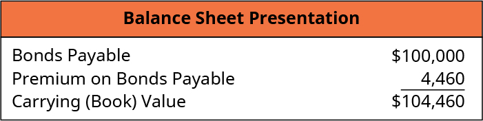 Balance Sheet Presentation: Bonds Payable 100,000, Plus: Premium on Bonds Payable 4,460, equals Carrying (Book) Value $104,460.